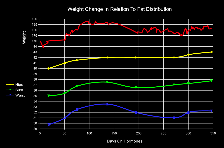 Day 349 – Breast Development & Fat Distribution