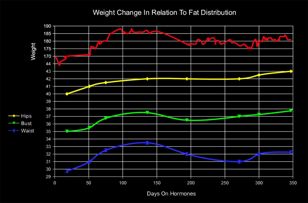 Day 349 - Breast Development & Fat Distribution