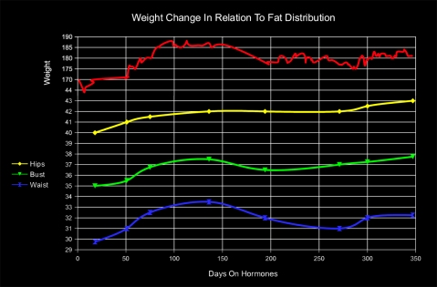 Transgender Weight to Fat Distribution Chart